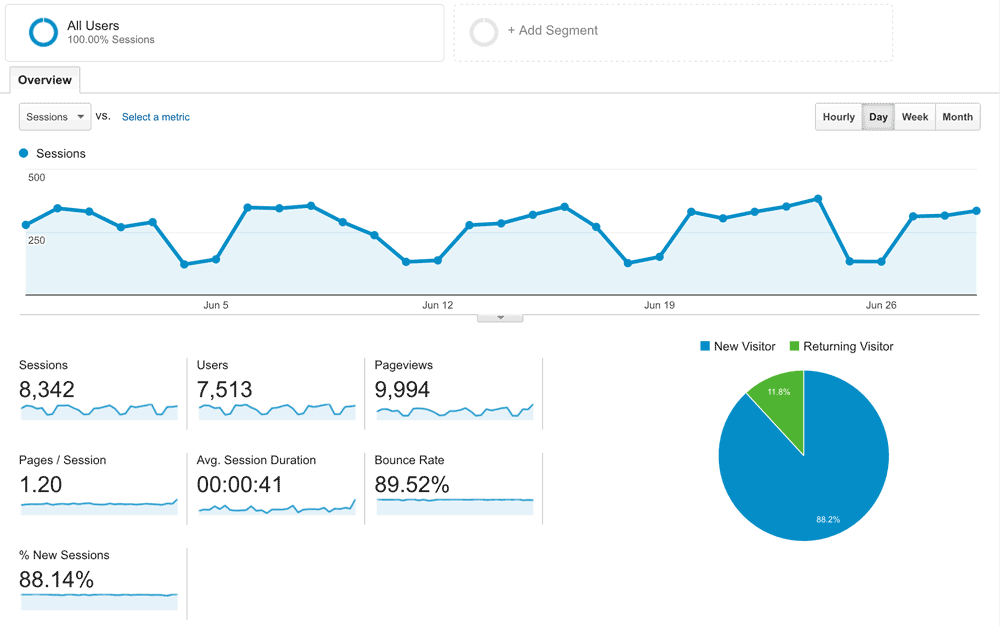 screenshot of Google Analytics example