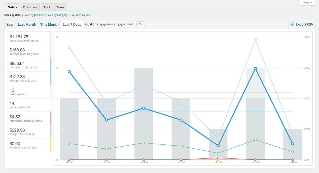 screenshot of Woocommerce reports.