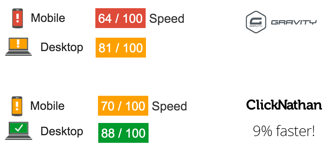 chart showing ~10% improvement in PageSpeed score