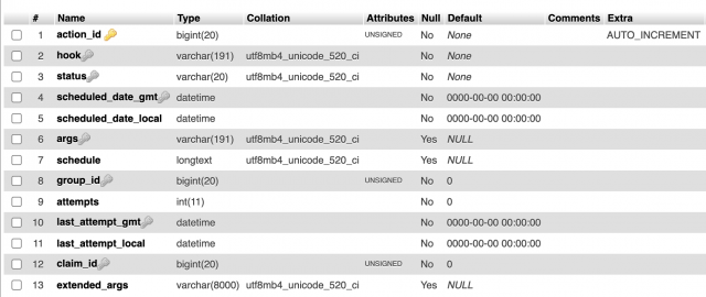 screenshot of wp_actionscheduler_actions structure