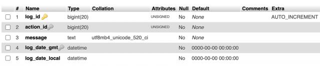 screenshot of wp_actionscheduler_logs structure